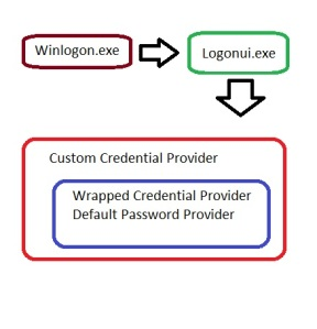 Capturing Windows 7 Credentials at Logon Using Custom Credential